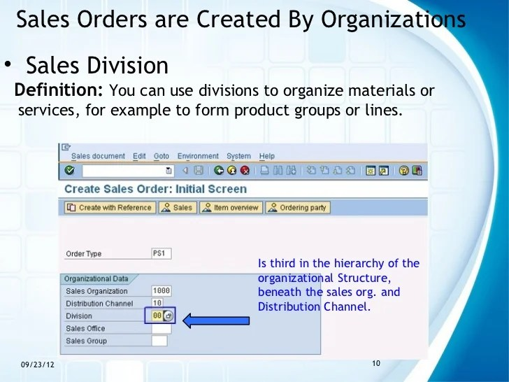 Sales orders also the order process in sap erp rh slideshare