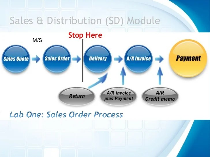 Sales  distribution sd module stop here   also the order process in sap erp rh slideshare