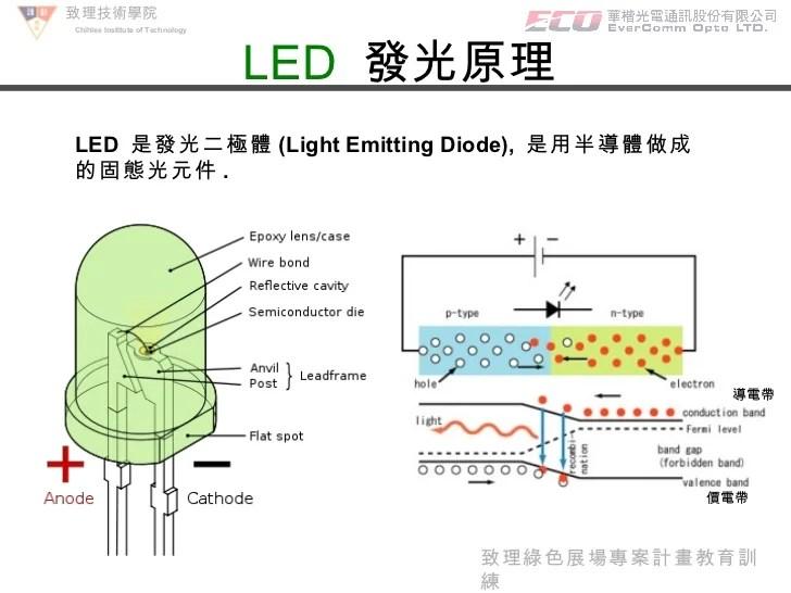 LED Basic Circuit & Application (Chinese)