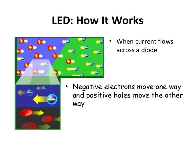 How A Led Works 8211 Light Emitting Diode Working