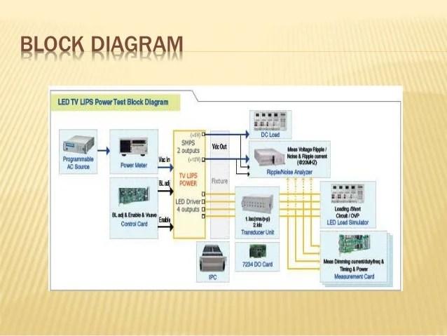 Led tv electronics