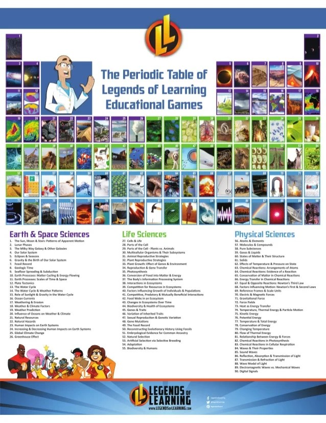 Legends Of Learning Periodic Table Of Games