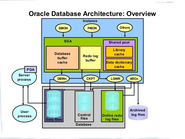 Oracle Architecture