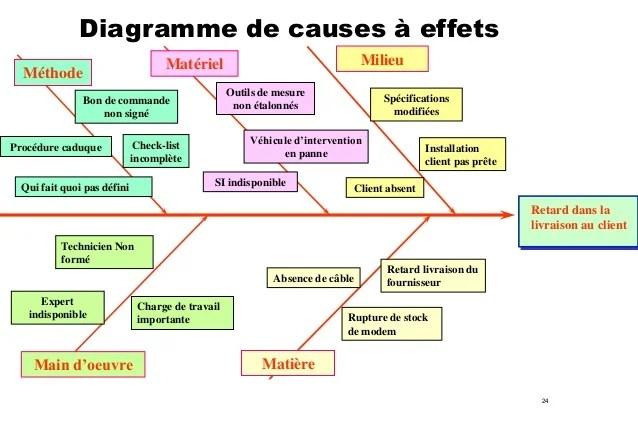 Les Outils Du Management De La Qualite