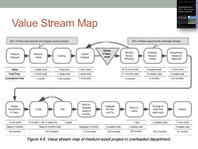 Value Stream Manager concept applied to Software Product