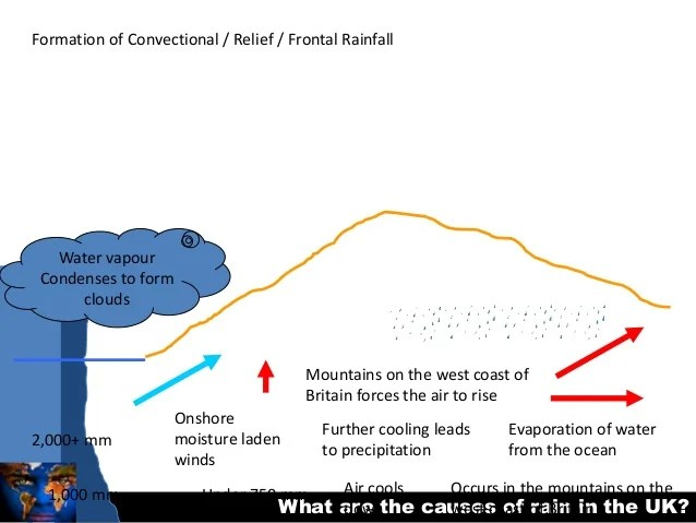 frontal rainfall diagram 2001 dodge dakota brake light switch wiring lesson 10 what are the causes of rain in uk 5 15