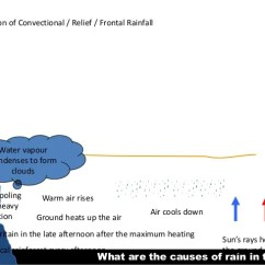 Frontal Rainfall Diagram Simple Atom Lesson 10 What Are The Causes Of Rain In Uk