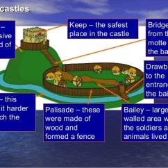 Motte And Bailey Castle Labeled Diagram Sony Xplod Wiring Lesson 1 Motte_and_bailey_castles