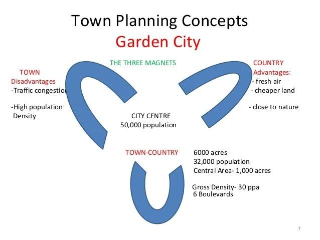 Garden Design Planner App