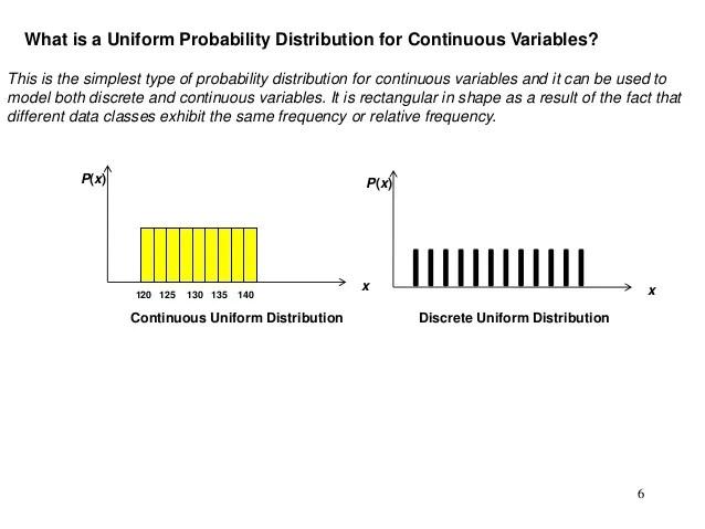 Discrete Uniform Distribution Variance