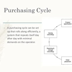 Purchasing Cycle Diagram Yanmar Alternator Wiring Lesson 6 Food