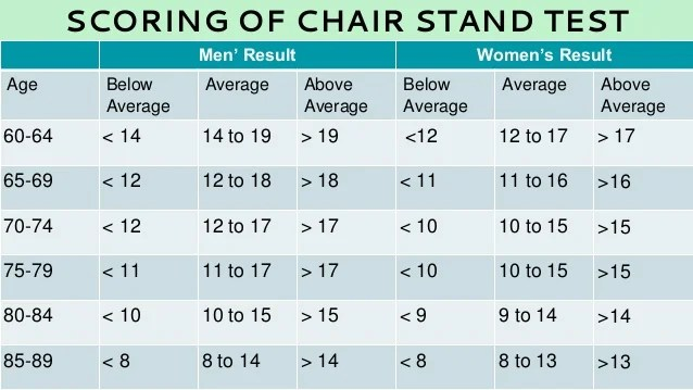 chair stand test measure slip cover for and a half measurement in sports 34