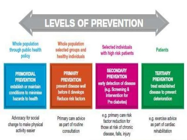 Tertiary Level Of Prevention Tertiary Prevention Of