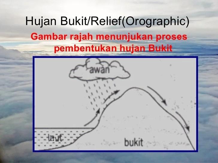 LGF 1013Kumpulan Hujan Jenisjenis Awan dan Faktor