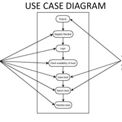 Use Case Diagram Library Management System Wire Car Horn Wiring Manual Online Class 20