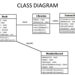 Class Diagram For Library Management System In Uml Toyota Hilux Wiring 2017 Online Activity Issuing Book