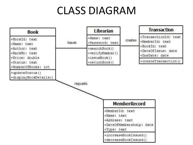 class diagram for library management system pioneer deh p3900mp wiring online activity issuing book in