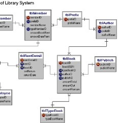 Entity Relationship Diagram For A Library Management System Three Phase Er