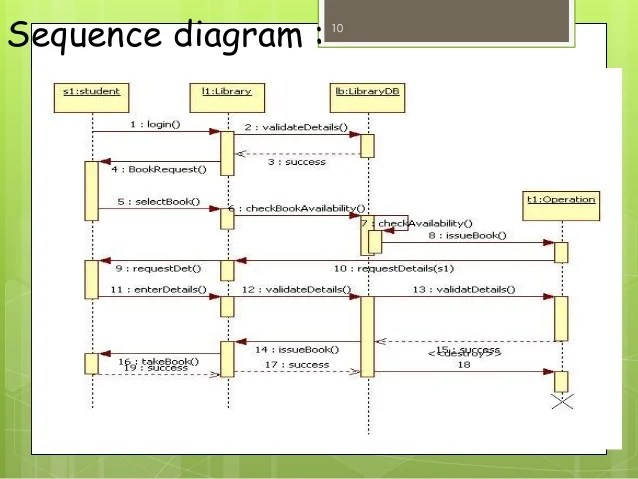 9 uml diagrams for library management system fetal pig heart labeled diagram sequence