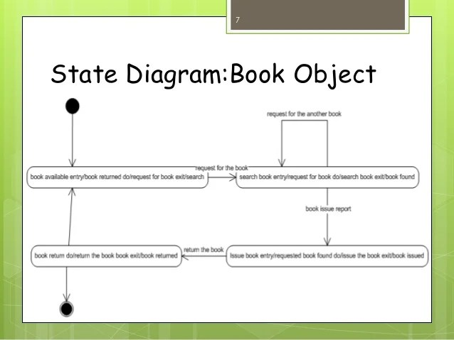 class diagram visio 2010 ford 4000 rds radio wiring library management