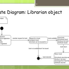 9 Uml Diagrams For Library Management System 1972 Chevelle Malibu Wiring Diagram State Librarian Object 8