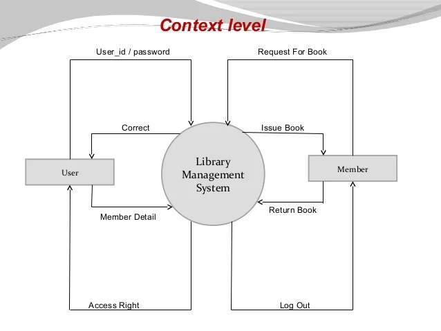 activity diagram for library management 2001 subaru outback exhaust system presentation