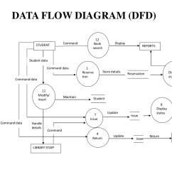 Activity Diagram For Library Management 2008 Silverado Radio Wiring System
