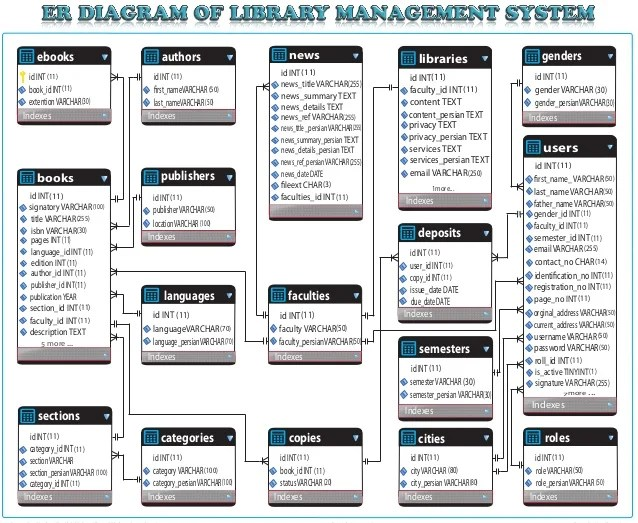 Entity Relationship Diagram of Library System