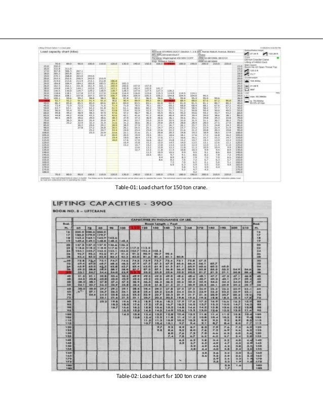 Annex table load chart for ton crane also lifting plan bypass stack installation rh slideshare
