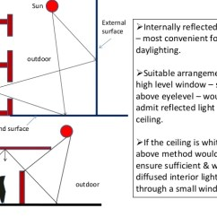 Lighting Architecture Diagram Philips Bodine Emergency Ballast Wiring Lecture 2 10 Indoor