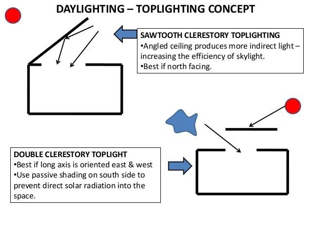 lighting architecture diagram 200 amp breaker box lecture 2 18