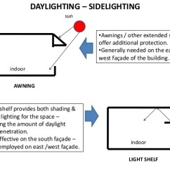 Lighting Architecture Diagram Stx38 Wiring Lecture 2 Soffit Overhang 20