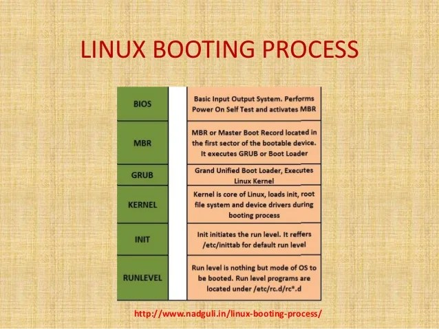 What Is A Boot Process - Usefulresults