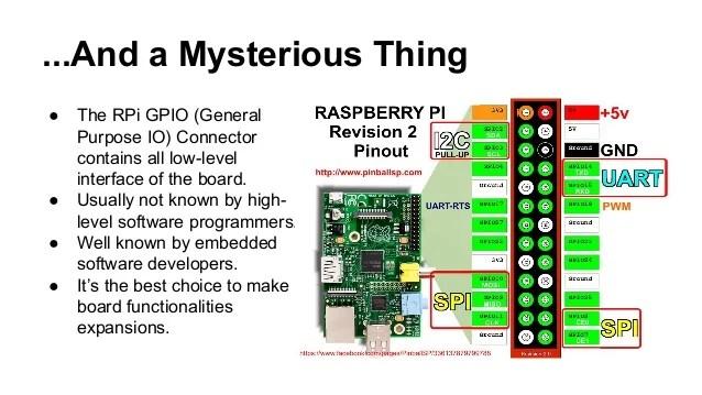 raspberry pi gpio wiring diagram pollak 6 way - hw/sw application development