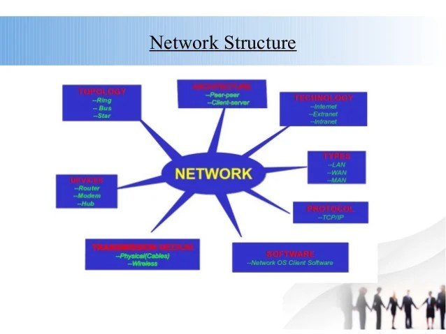Network Protocol And TCP IP