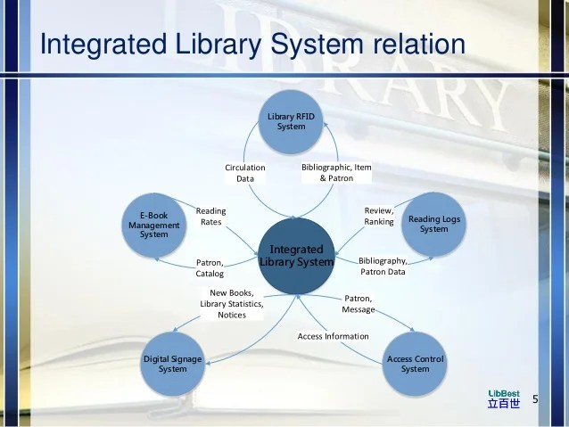 LibBest Library Information Systems