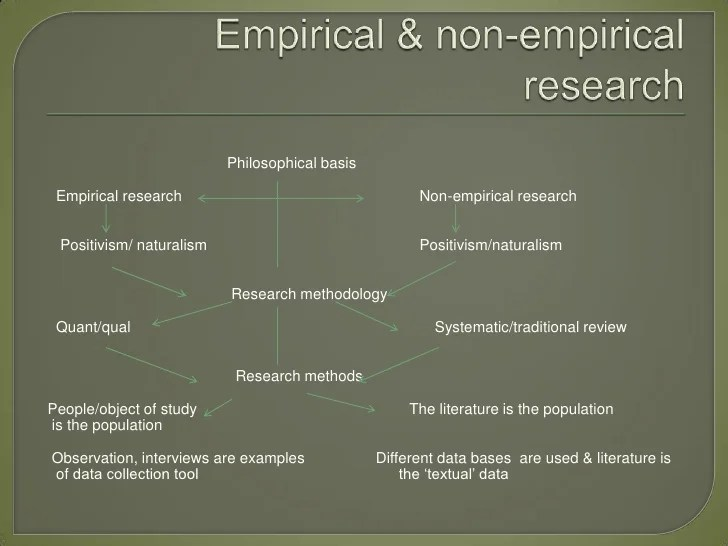 Literature Based Research Methodology