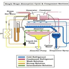 Ammonia Cooling System Diagram 2003 Gmc Envoy Parts Lithium Bromide Absorption Refrigeration