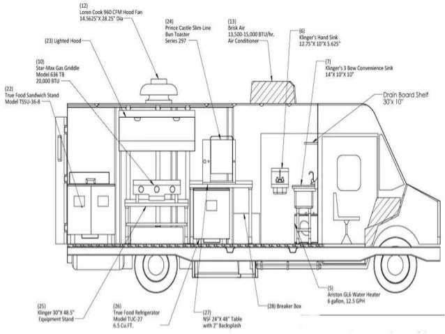 food truck layout template food. Black Bedroom Furniture Sets. Home Design Ideas