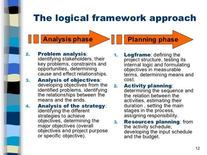 Logframe template pdf viewframes project logframe template 15714 ramakrishna vivekananda bg info maxwellsz