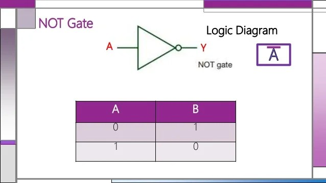 Logic Gate Diagram Created From Analytical Formulas