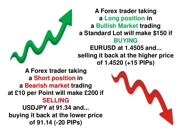 What Is Long And Short Position In Forex Trading - Forex Retro