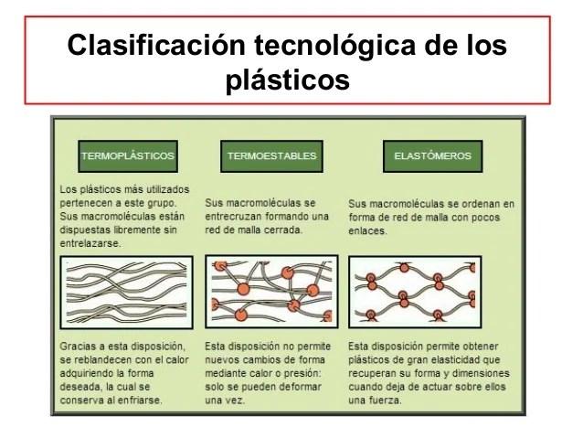 Resultado de imagen de clasificación plásticos
