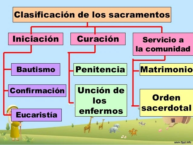 Dios 7 De Sacramentos La De Ley Los