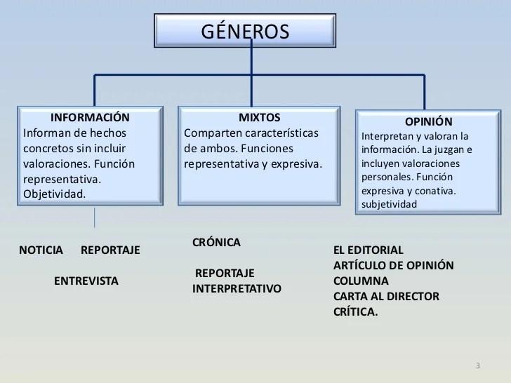 GÉNEROS PERIODÍSTICOS | Tercer Ciclo del Pío Baroja