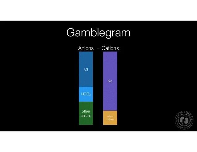 Low anion gap