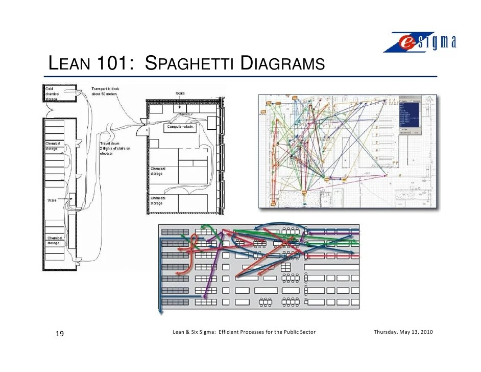 spaghetti diagram six sigma dodge journey radio wiring lean webinar efficient processes for the public sector 19 101 diagrams