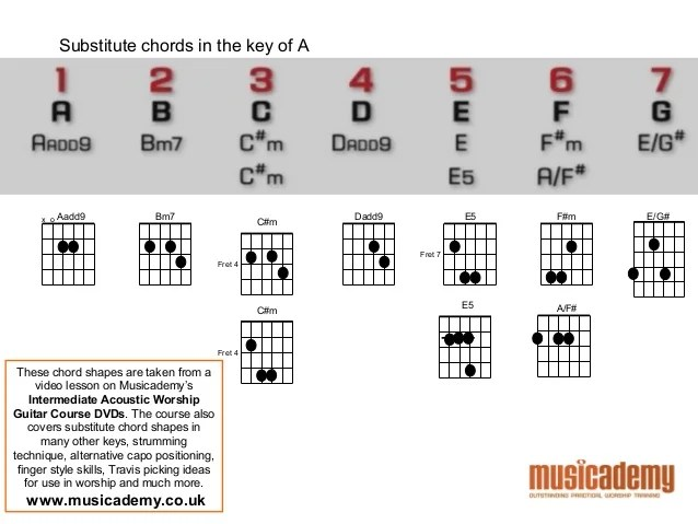 B Chord Acoustic Guitar Video Lesson Guitar Chords Lost Boy