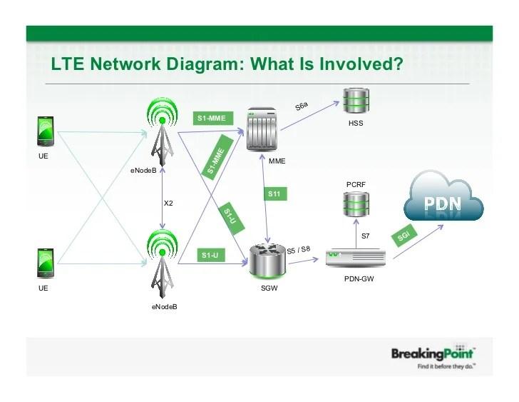 LTE Testing 4G Testing