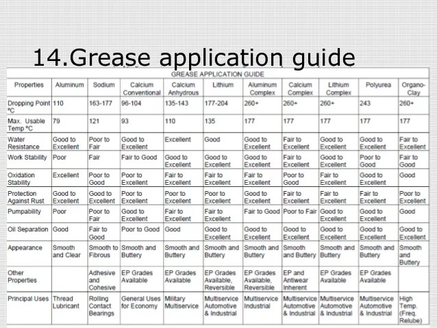 Grease application guide also lubricant testing in thermal power plants rh slideshare